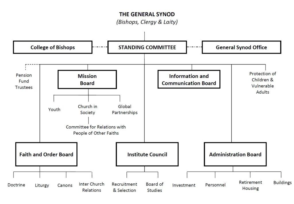 organisation-chart2016